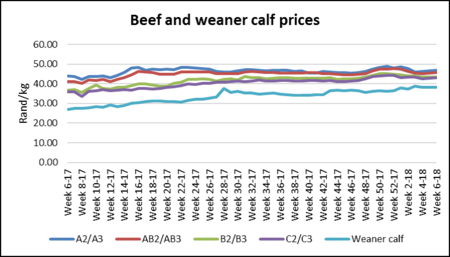 Beef And Calf Prices