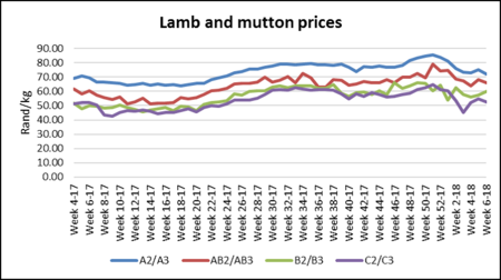 Lamb And Mutton Prices